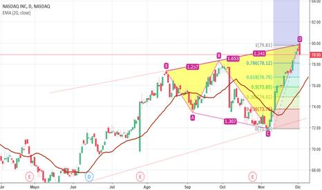 NDAQ: NASDAQ PROYECCION