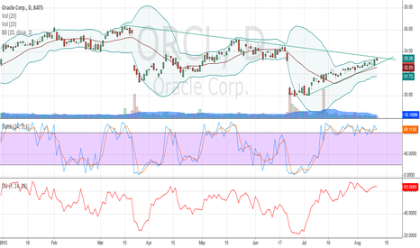 ORCL: Symmetrical Triangle ORCL 8/13/13