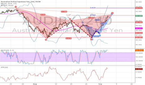 AUDJPY: Harmonic gartley(ish) with embedded crab