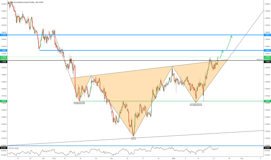 GBPNZD: GBPNZD - Breakout From Bullish Pattern!