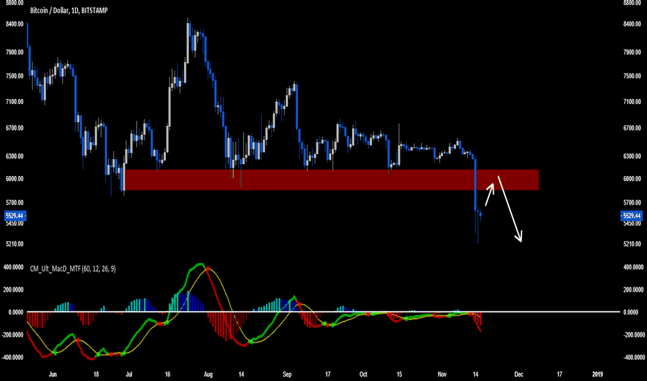 BTCUSD: Short this ponzi BTC ---moon bois are ded, bears takeover---