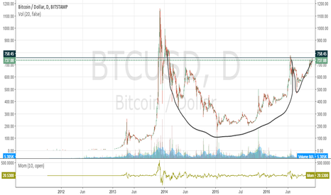 BTCUSD: BTC Cup and handle?