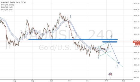 XAUUSD: Gold Elliott wave vs Wolfe wave