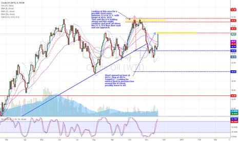 USOIL: US Crude - short