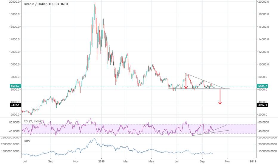 BTCUSD: Descending tringle will lead us to 3.5k$