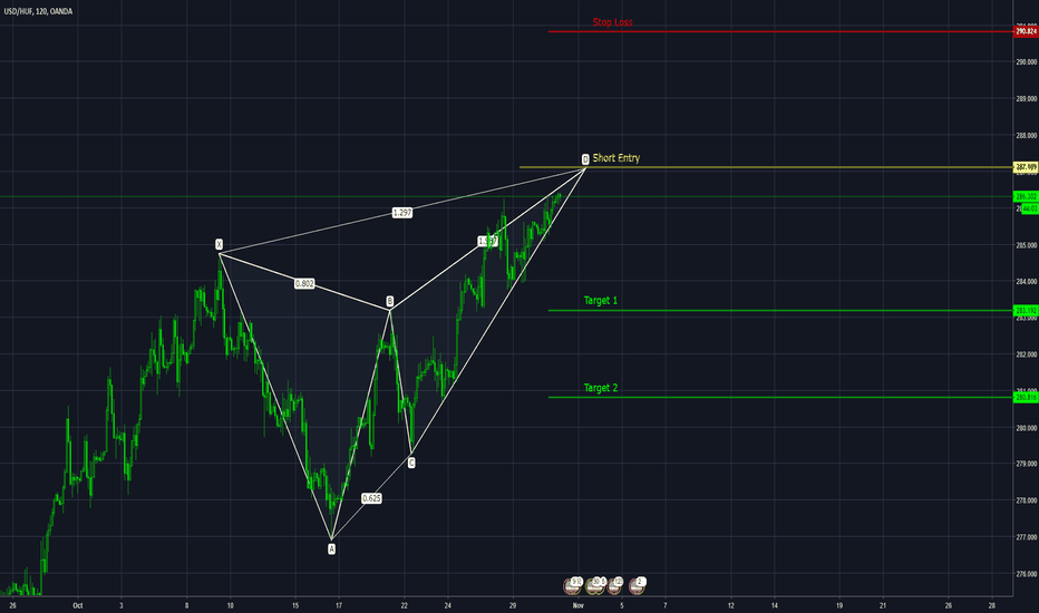 USDHUF: USD HUF Bearish Butterfly Pattern