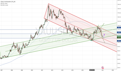 XAUUSD: Gold - Weekly view