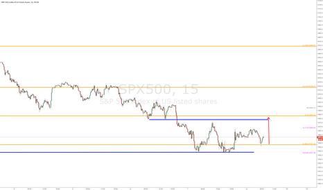 SPX500: SPX500 (ES) - 15 min chart (updated)