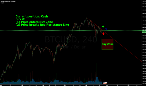 BTCUSD: Bitcoin Short-Term Trade Idea