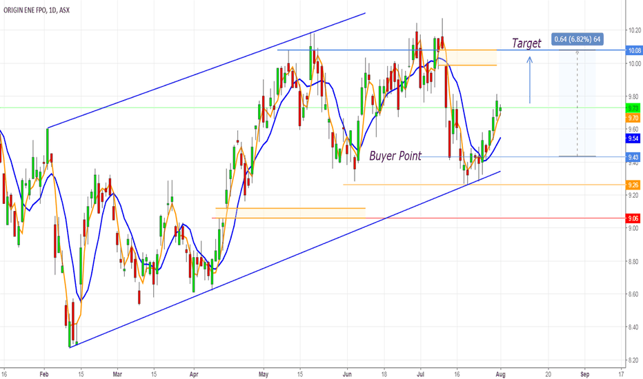 ORG: ORG-ASX:  On the way to the target and closing the Gap
