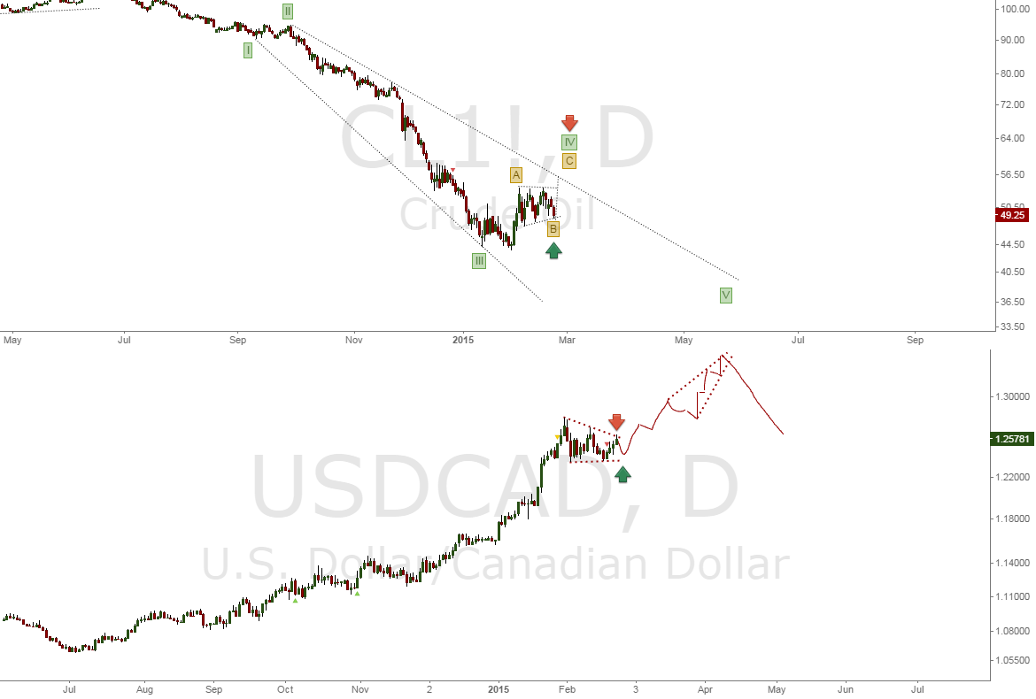 USDCAD: Crude as an indicator and the importance of fundamentals