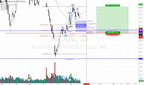 ALXN: ALXN Bullish Put Sale On ABC Correction/50MA Retest
