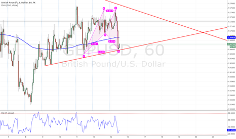 GBPUSD: Bullish Bat