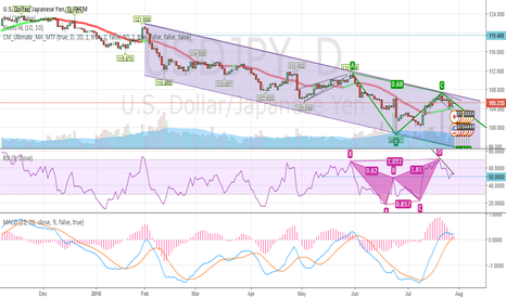 USDJPY: Developing AB=CD with lake of upward momentum &valid RSI Gertly