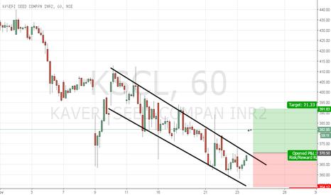 KSCL: Channel breakout