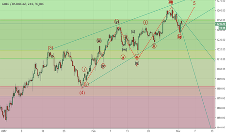 XAUUSD: GOLD - Loosing Ground