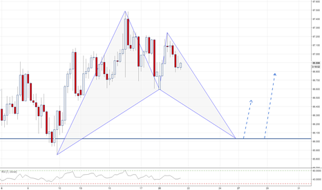 AUDJPY: AUDJPY / 4HR / POTENTIAL BAT PATTERN