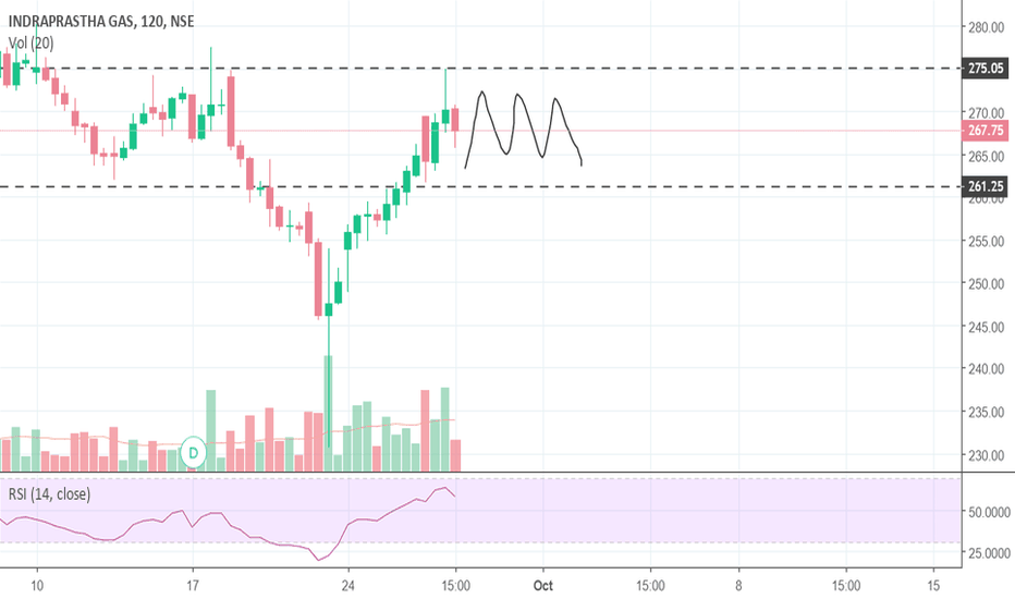 IGL: Prices getting rejected from resistance