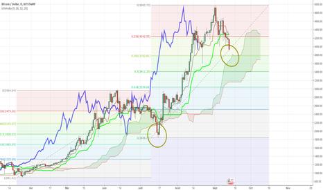 BTCUSD: Bitcoin: la consolidation n'est peut être pas finie....