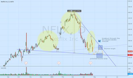 NFLX: NFLX update - still seeing a potential strong selloff