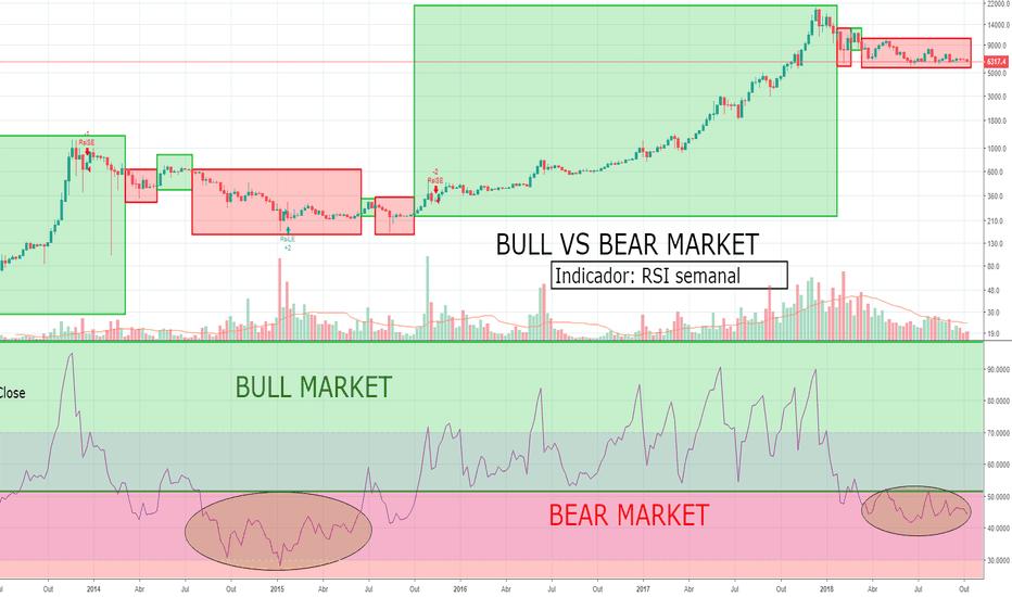 BTCUSD: Comparação entre os ciclos de Bear e Bull market
