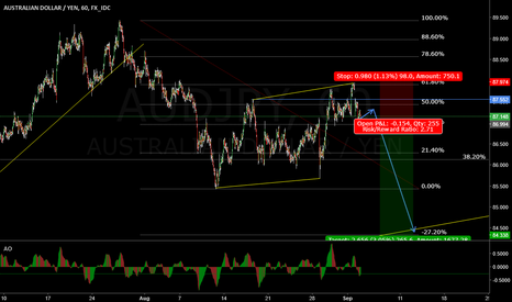 AUDJPY: AUD/JPY Waiting for a sell setup