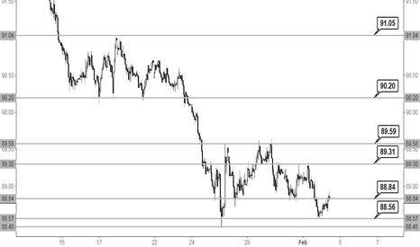 DXY: NFP Preview with DXY Chart