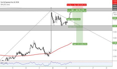 EURJPY: EURJPY SHORT IDEA DOUBLE TOP AND RETEST OF SUNDAY OPENING