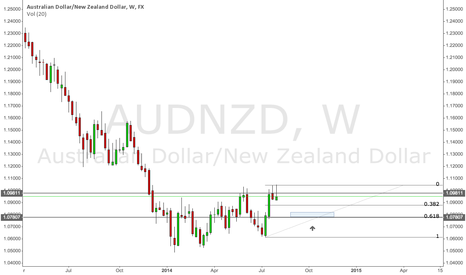 AUDNZD: AUDNZD Long (Weekly)