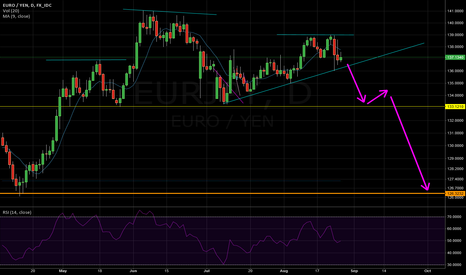 EURJPY: EJ - Short if trendline breaks