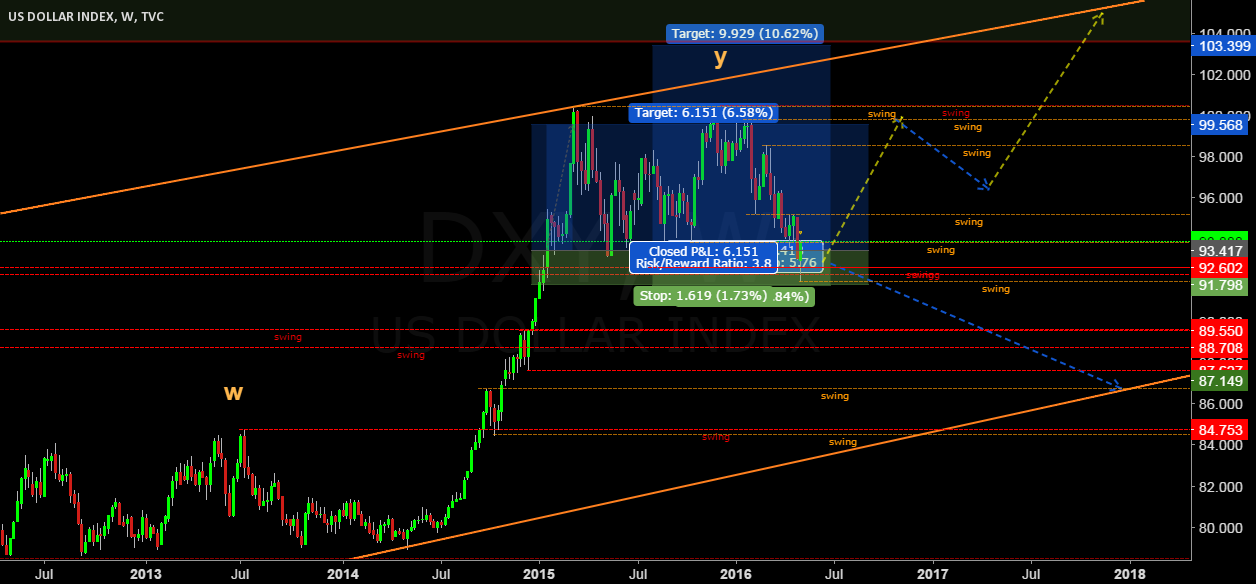 DXY long term possibilities