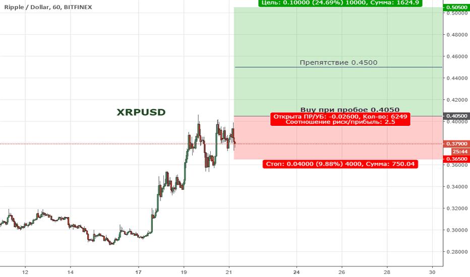 XRPUSD:  XRPUSD. Цена вышла за пределы нисходящего тренда