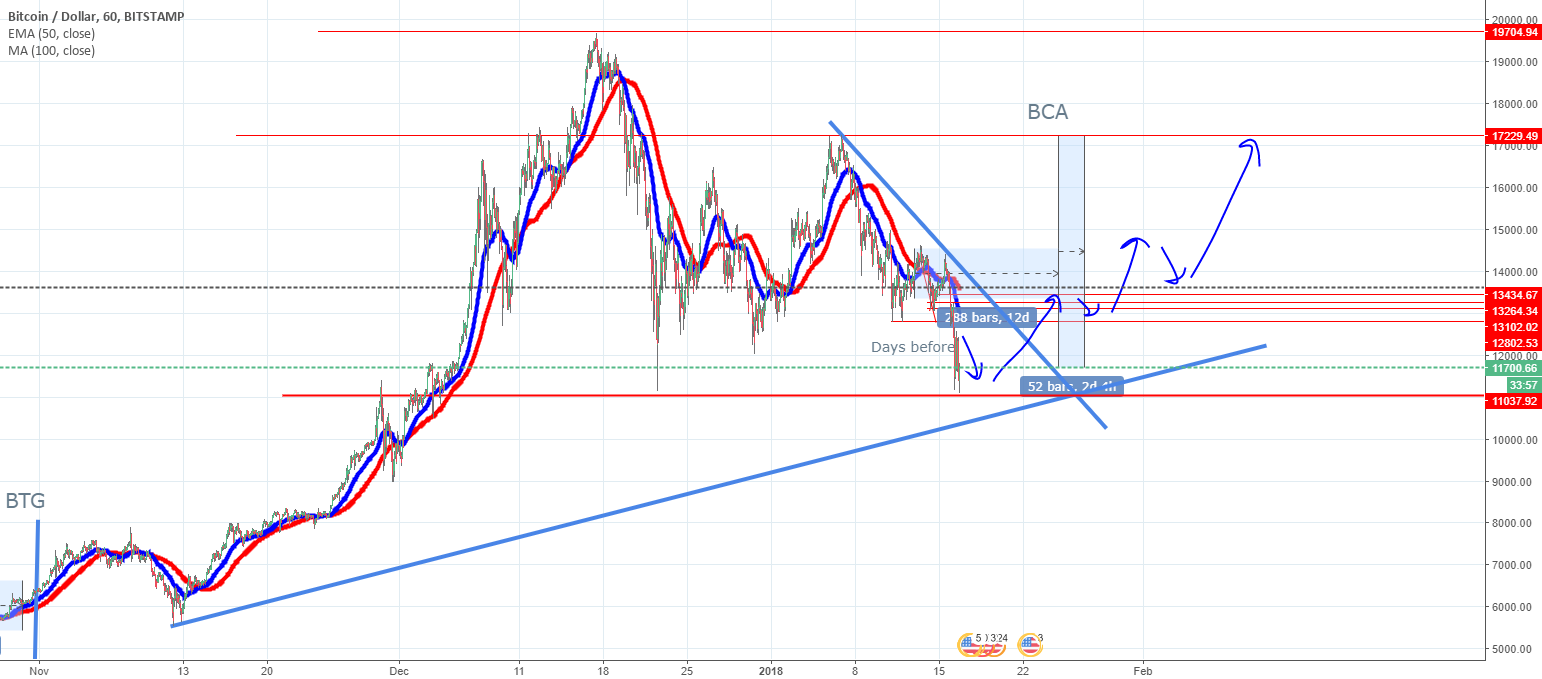 Bitcoin USD Idea updated