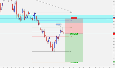 USOIL: Short Trade Crude Oil - 4hr Double Top and 61.8 Retracement.