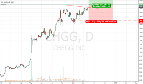 CHGG: Long Chegg following base break with volume!