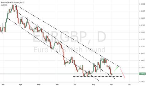 EURGBP: eurgbp long for the short term, short for the long term