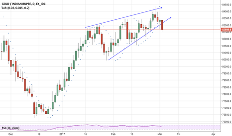 XAUINR: gold - breakdown