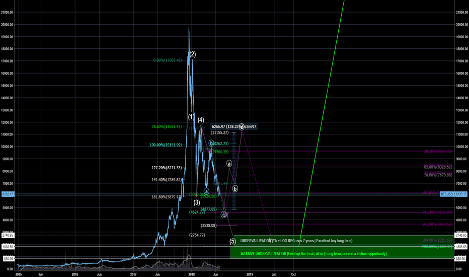 BTCUSD: King Bitcoin | Alternative view based on daily close | Long term