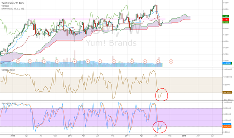 YUM: YUM oversold weekly, above the cloud