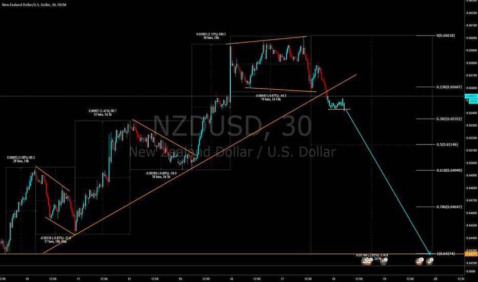 NZDUSD: Short term drop on NZDUSD