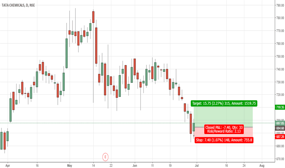 TATACHEM: bullish harami pattern