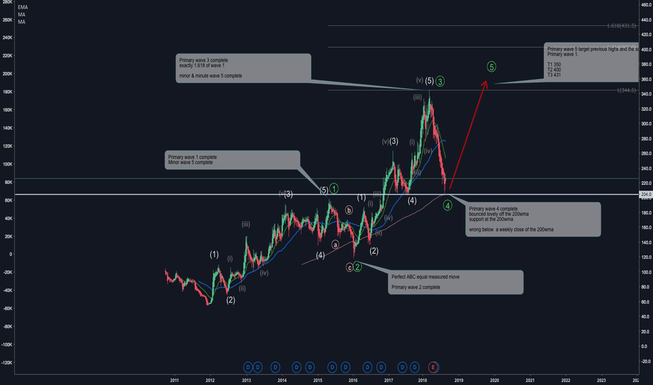 CAML: CAML WEEKLY ELLIOTT WAVE COUNT. TARGETS - 350,400, 430