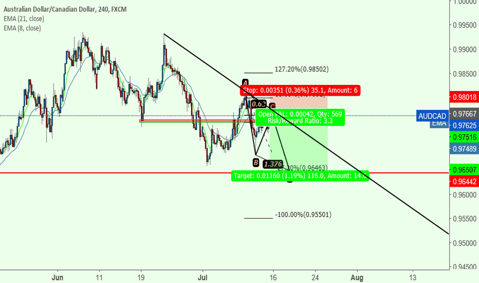 AUDCAD: potencial abcd pattern