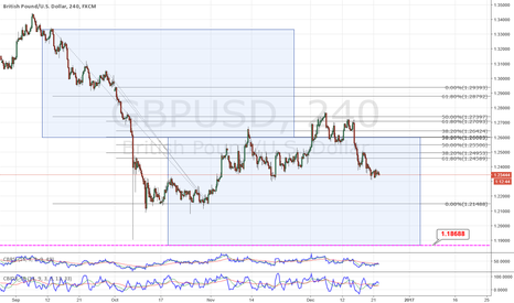 GBPUSD: GBPUSD Bearish Correction