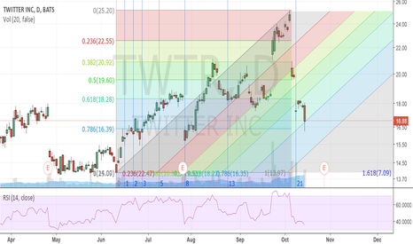 TWTR: The Fibonacci alignment