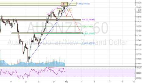 AUDNZD: AUDNZD Potential H&S Short Opportunity