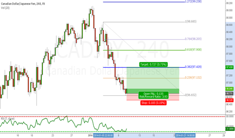 CADJPY: Little profit for CADJPY