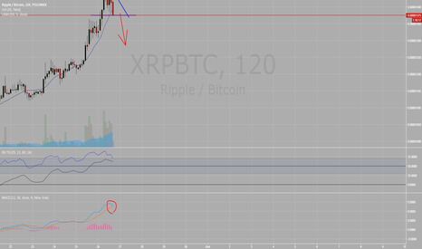 XRPBTC: Squeezed OUT - XRP FLIP iminnent!