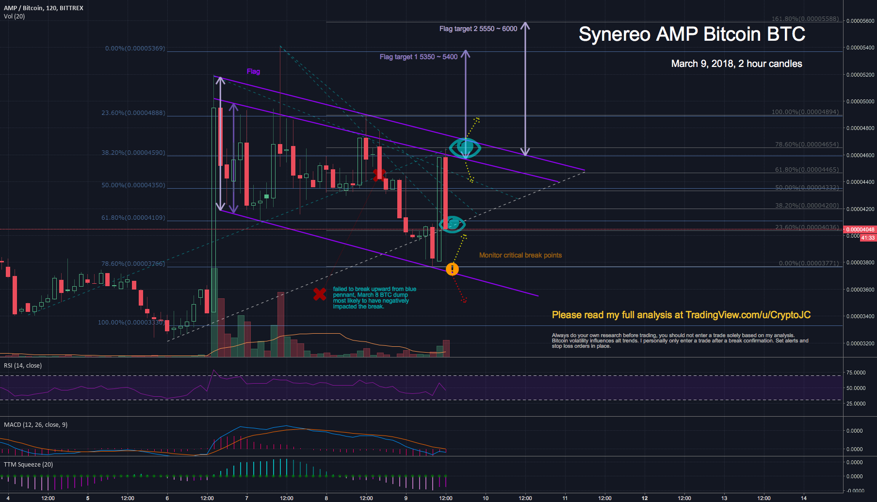 Synereo AMP BTC short term Bull Flag pending breakout