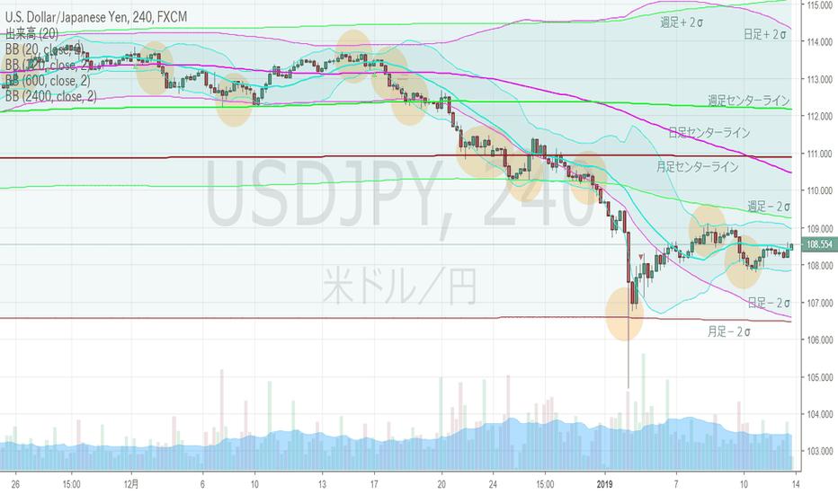 USDJPY: ドル円・4hBM、月足下方ブレイクトライは失敗か?